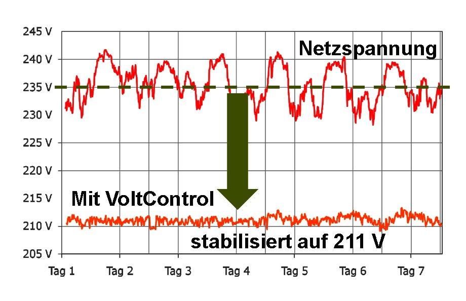 Stromverbrauch reduzieren durch Spannung senken - VoltControl