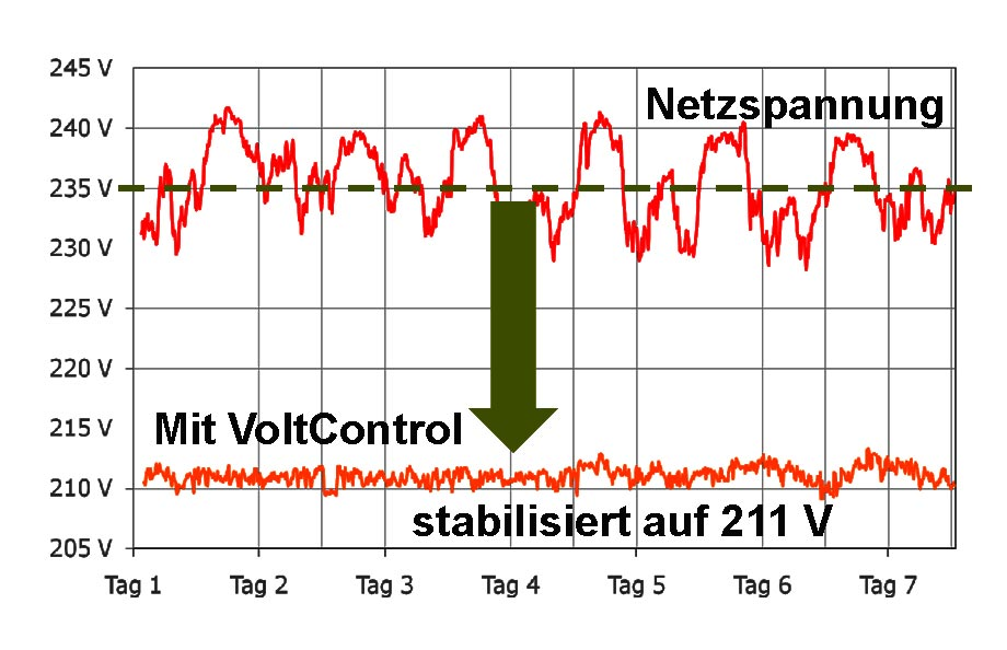 Großzügig Drahtstärke Stromstärke Diagramm Bilder - Die Besten ...