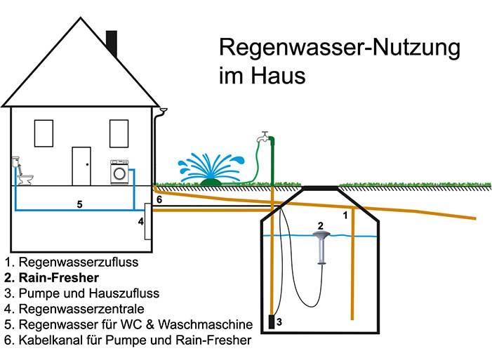Das Regenwasser Kann Nun Unmittelbar Verwendet Werden, Und Wird Durch Eine  Pumpe Und über Rohrleitungen In Das Haus Zu Den Abnehmern (WC, ...